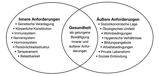 Abb. 2: Gesundheit als gelungene Bewältigung von inneren und äußeren Anforderungen (aus: Hurrelmann 2000, 88 - analog für Krankheit in: Hurrelmann/Richter 2013, 143)