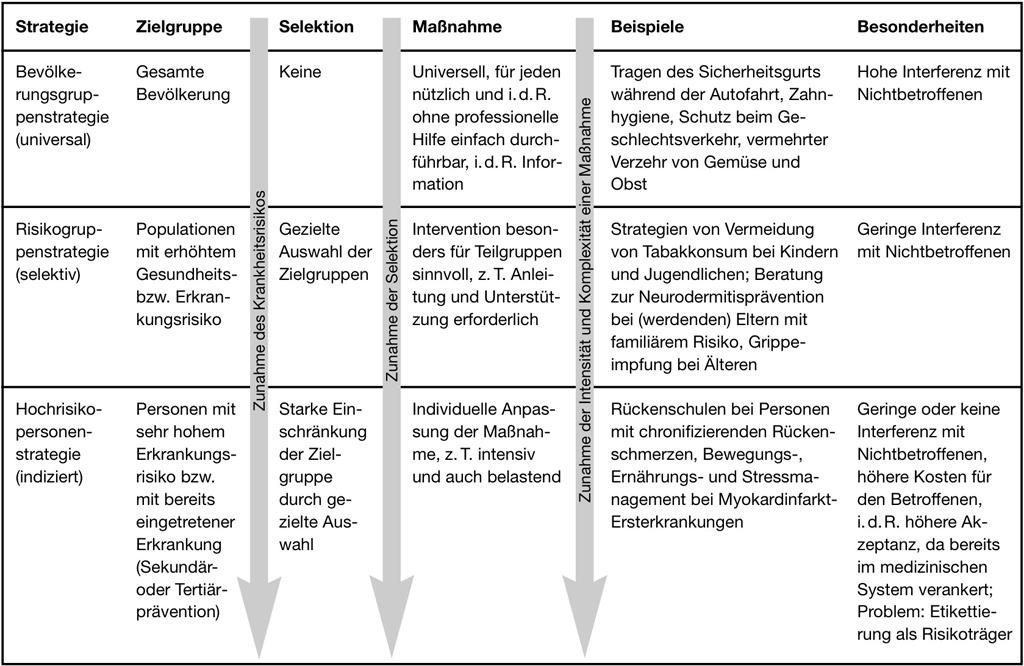 Abb. 1: Charakteristika der Bevölkerungs- und (Hoch-)Risikogruppenstrategie (aus: Walter und Schwartz 2003, 199)